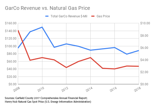 chart: GarCo Revenue vs Natural Gas Price
