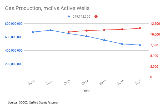 chart: Gas Production mcf vs Active Wells